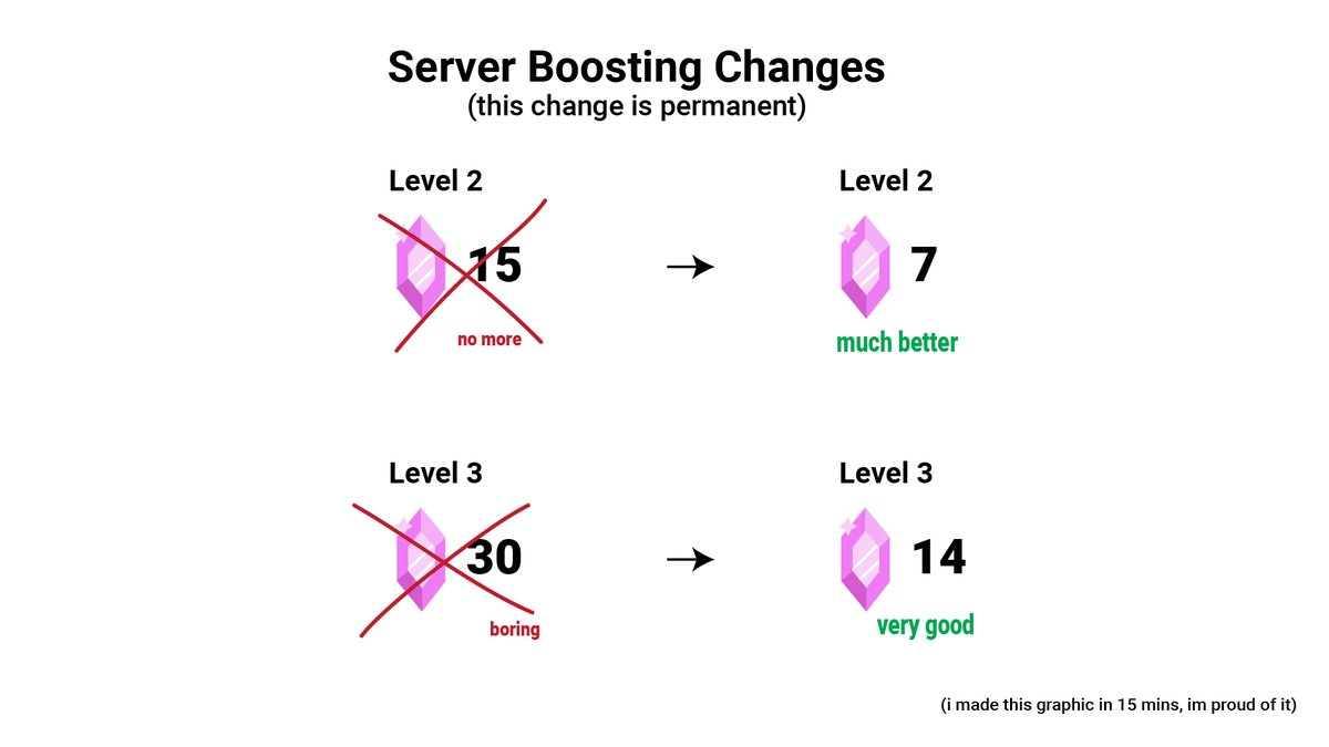breaking news: it takes fewer server boosts to get up to levels 2 + 3 now! helpful jpeg enclosed