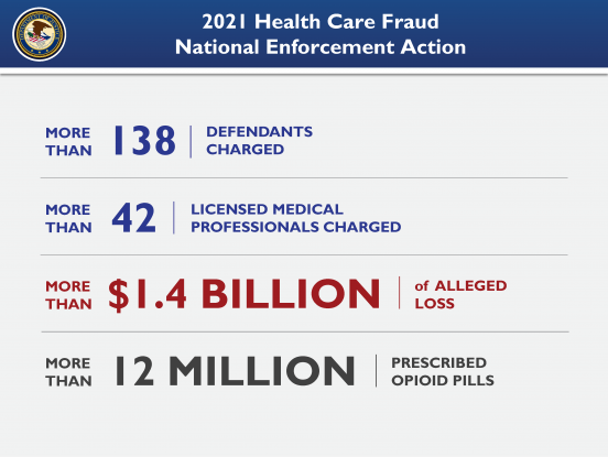 2021 Health Care Fraud National Law Enforcement Action: This law enforcement action resulted in more than 138 defendants charged, including more than 42 licensed medical professionals; more than $1.4 billion in losses; and more than 12 million prescribed opioid pills.