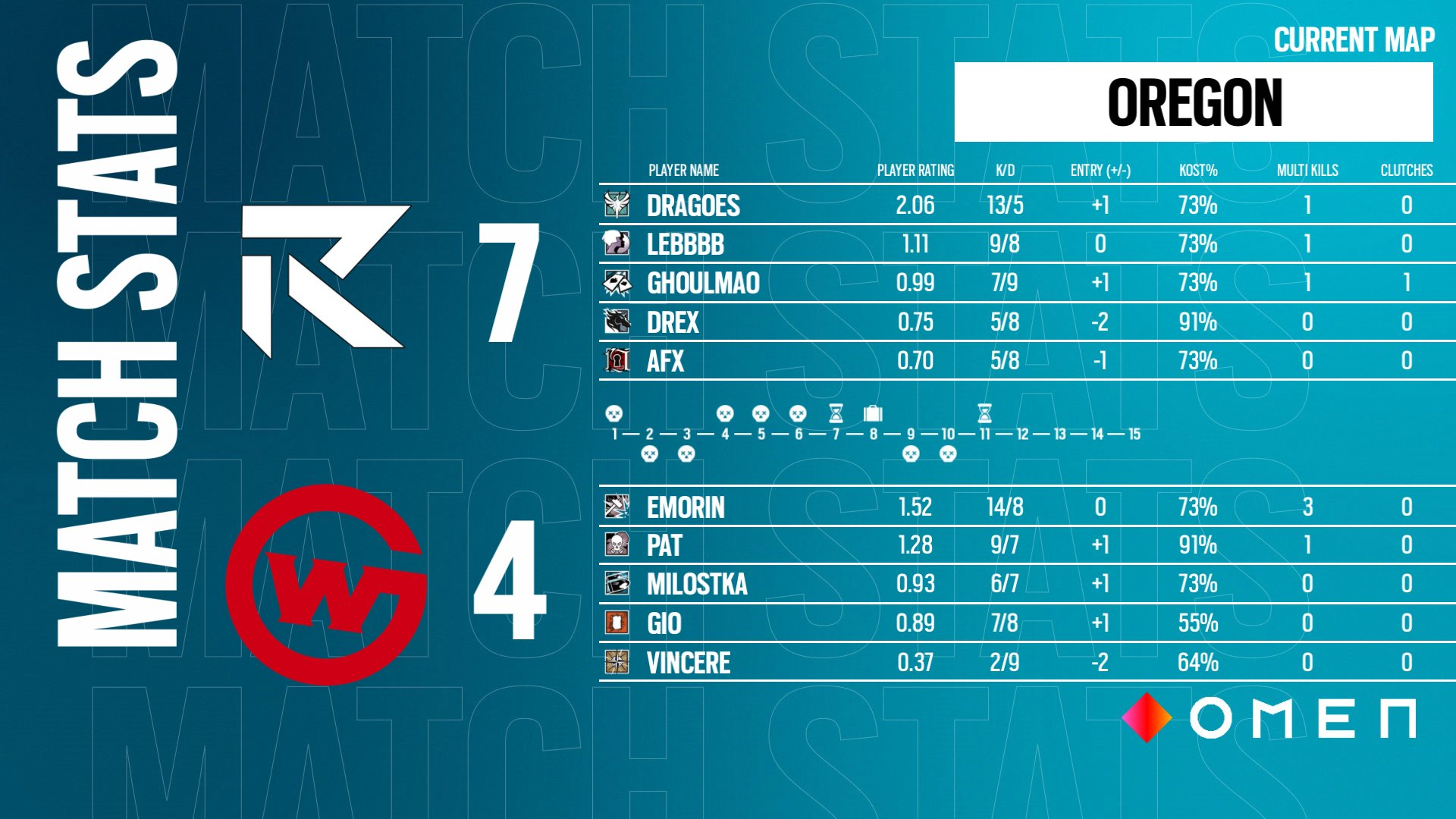 The statistics between Rhythm and Wildcard in the R6 Oceanic Nationals