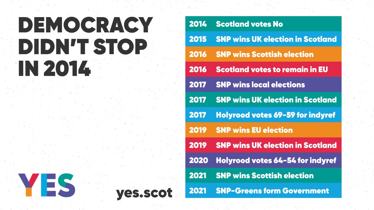 🗳 Democracy didn't stop in 2014, people in Scotland have voted to have another say over Scotland's future. 🏴 Scotland will have the chance to choose a better, fairer, green future in an independent Scotland. 👏 Help us make it a reality. yes.scot/signup