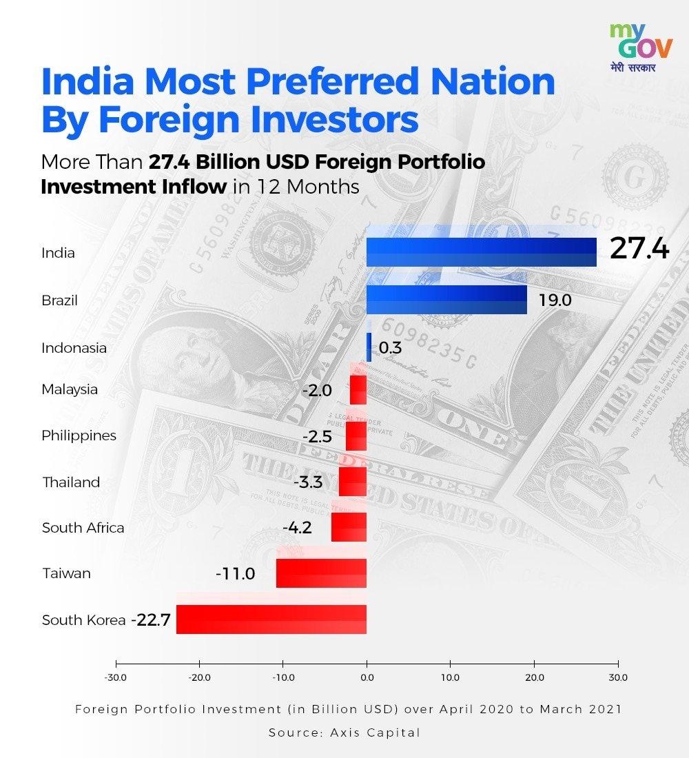 विदेशी निवेशकों द्वारा भारतीय पूंजी बाजार में सितंबर में अब तक 16 हजार करोड़ रूपये से अधिक निवेश