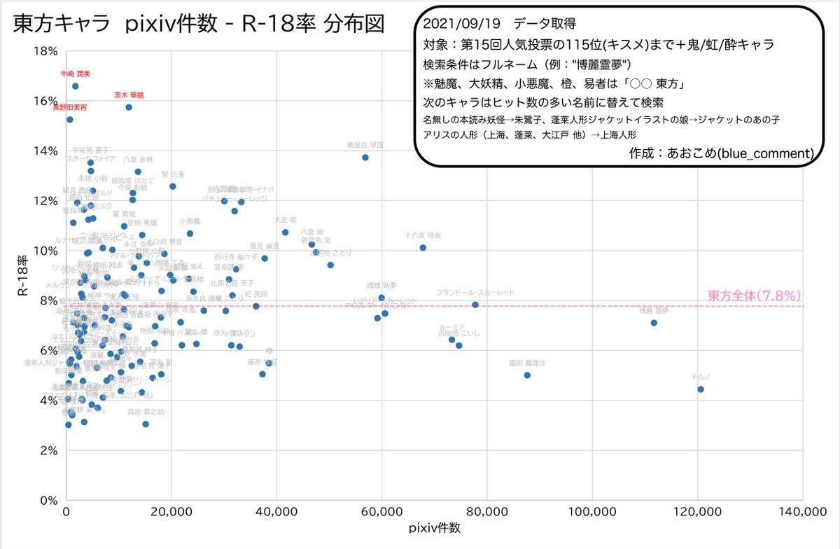 [東方] P站圖片投稿與 R-18 比率排名