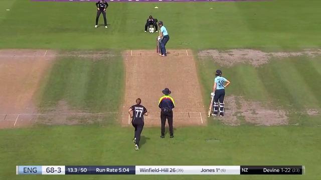 New Zealand on top.  Scorecard & Videos: https://t.co/LMqERWdU39  #ENGvNZ https://t.co/kw7oycUk7b