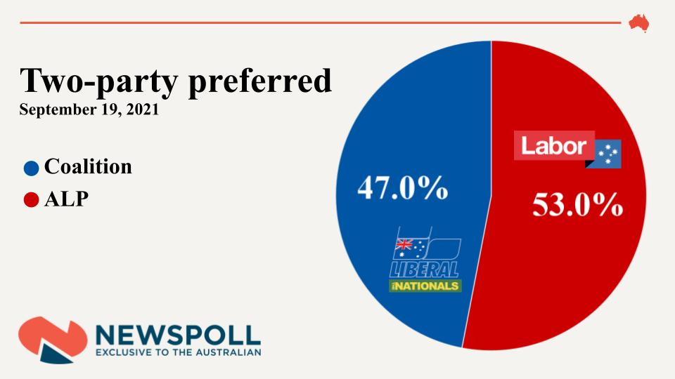 #BREAKING: Labor's primary vote has fallen but the Opposition  leads the Coalition in the two-party-preferred contest 53 per cent to 47 per cent  #Newspoll #ausvotes  theaustralian.com.au/nation/politic…