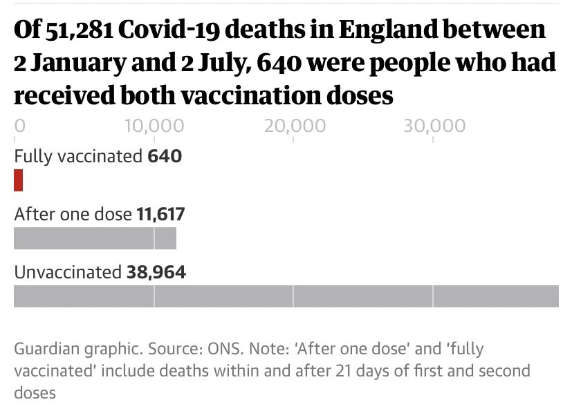 Fully vaccinated people account for just 1.2% of COVID deaths in England. If you retweet one thing today, let this be it. Please please get vaccinated. Love, NHS staff everywhere 💙 PS no hate please, we are literally trying to save your life.