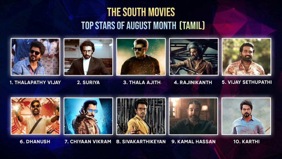 #TheSouthMovies Top Stars Of August Month : Tamil  1. #ThalapathyVijay  2. #Suriya 3. #ThalaAjith 4. #Rajinikanth  5. #VijaySethupathi 6. #Dhanush 7. #ChiyaanVikram  8. #Sivakarthikeyan 9. #KamalHaasan  10. #Karthi