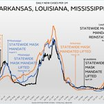 Image for the Tweet beginning: Arkansas, Louisiana and Mississippi have