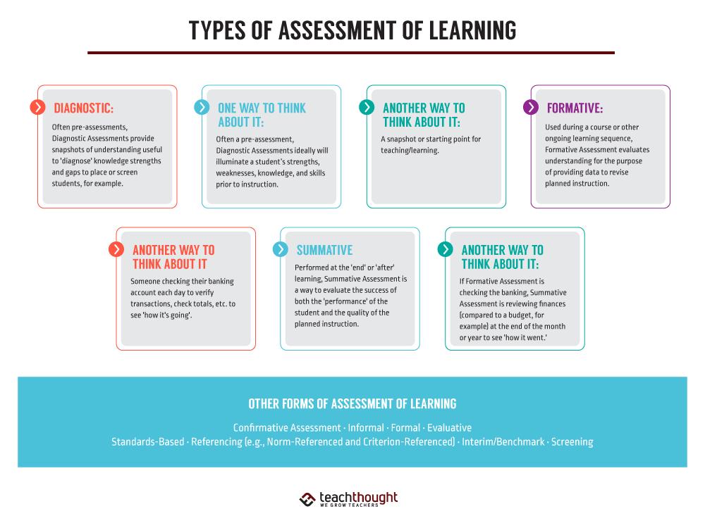 RT @TeachThoughtPD :6 种学习评估类型 - TeachThought PD https://t.co/ylxIIGsvF9 https://t.co/FHIkgSZwWZ