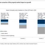 Image for the Tweet beginning: Goldman's 3 scenarios for China's