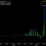 Image for the Tweet beginning: The two #uranium ETFs combined