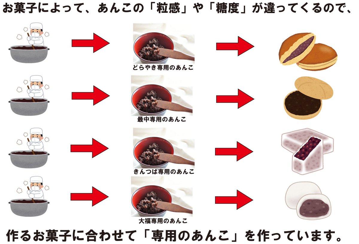 お菓子に使われているあんこはすべて一緒?実はそれぞれ違うことが判明!