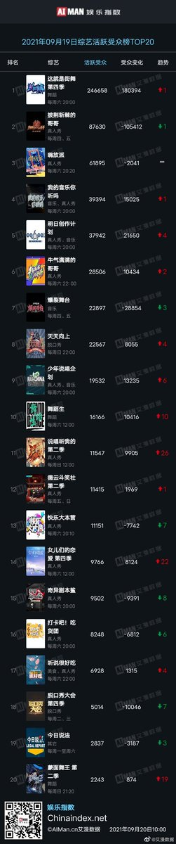 Aiman data  September 19, 2021'  'Top 20 active fans in variety shows' No.1 #StreetDanceofChinaS4  No.8 #DayDayUp