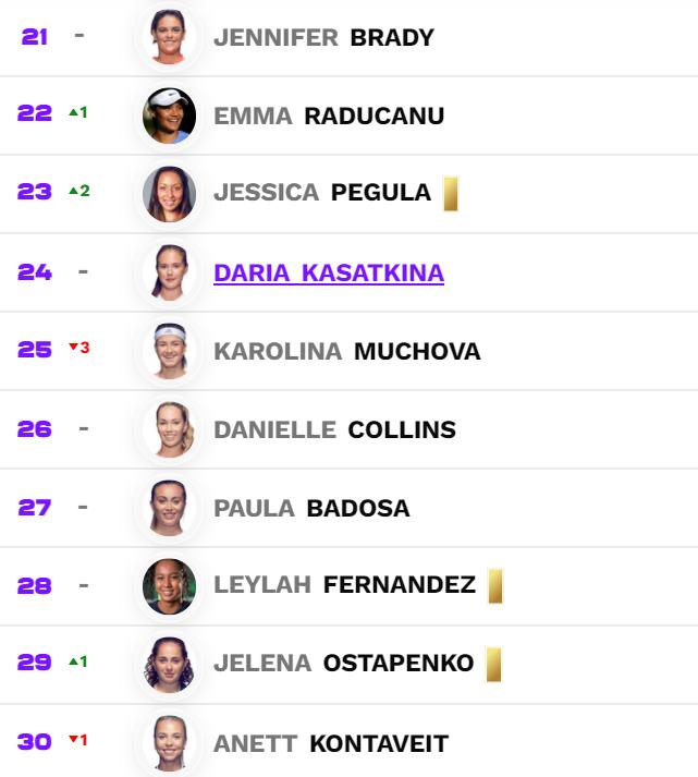 20 Eylül 2021 WTA sıralamalarında Barbora Krejcikova, Iga Swiatek, Maria Sakkari, Elena Rybakina, Ons Jabeur, Emma Raducanu ve Jessica Pegula kariyer sıralamalarını elde etti 📈