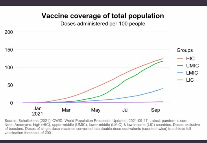🚨🚨🚨  This IS Vaccine Apartheid:  (spin, talk, meet, declare...  -does not matter- world leaders and phrma companies said this is what they want...)   #VaccineJustice