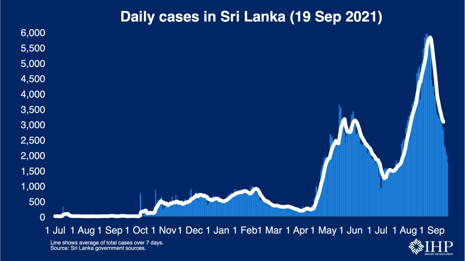 Sri Lanka records the lowest single-day coronavirus cases after 2 months