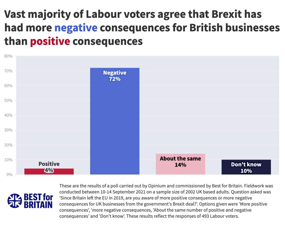 One would hope that Labour would look at this polling and rethink its refusal to engage seriously with the issue of Brexit: