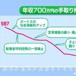年収700万円の手取り額は?2002年~2017年で50万円も減っていた!