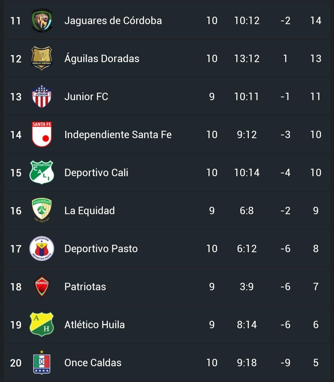 Nueva jornada de diez puntos para los equipos paisas: así quedaron ubicados en la tabla de posiciones