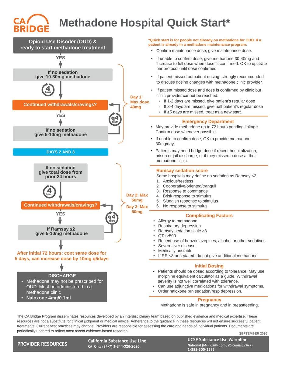 Methadone Inpatient Start Algorithm in Opioid Withdrawal via @BridgeToTx grepmed.com/?q=opioid+with… #FOAMed #MedEd