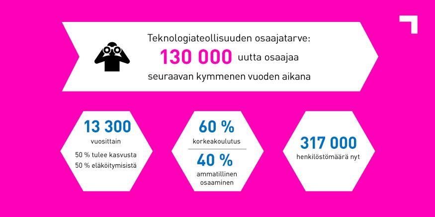 Nämä luvut tulevien vuosien osaajatarpeesta teknologiateollisuudessa ovat hurjia. Yksi tärkeä keino tähän vastaamiseksi on työkulttuureihin ja vetovoimaan panostaminen, ja se, että #puhutaanhyväätyöstä nuorille. Töitä riittää! @TATtalks #tulevaisuuslupaus https://t.co/GZv1t41wQv