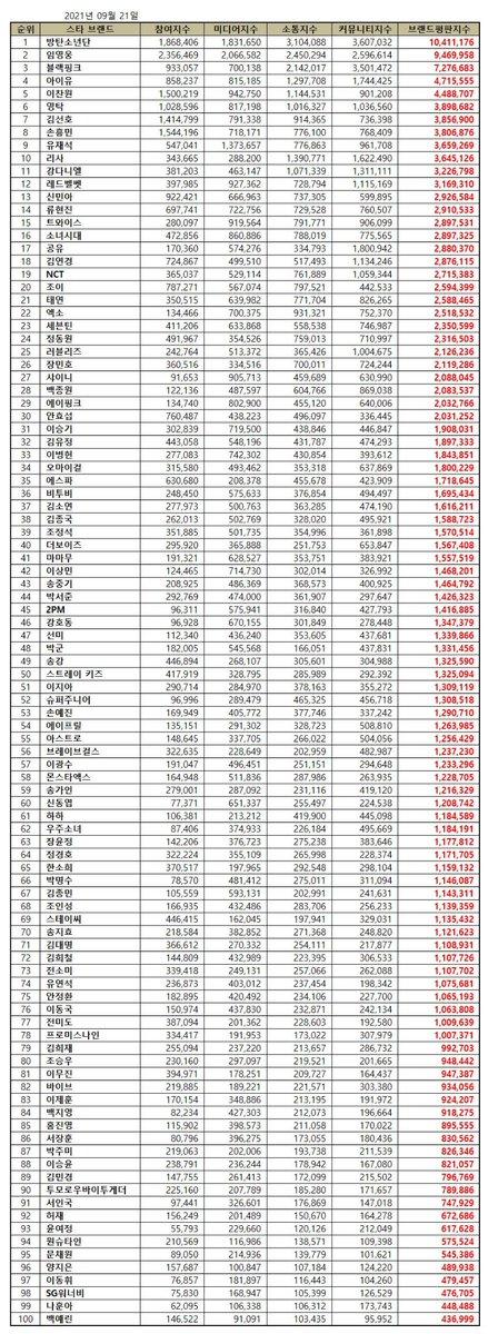 September Brand Reputation Ranking for Overall Stars   9-Yoo Jae Suk 38- Kim Jong Kook ❤️ 57-Lee Kwang Soo  61-Haha 70- Song Ji Hyo ❤️  (This ranking includes all idols, kpop groups, actors, trot singers, variety stars)  #송지효 #김종국