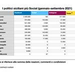 Image for the Tweet beginning: #notizie #sicilia Sfida 'social' per la