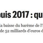 Suppression de la taxe d'habitation, baisse de l'impôt sur le revenu,...  👉 Depuis 2017, c'est 52 milliards d'euros de pouvoir d'achat en plus pour les Français !  #5ansdeplus