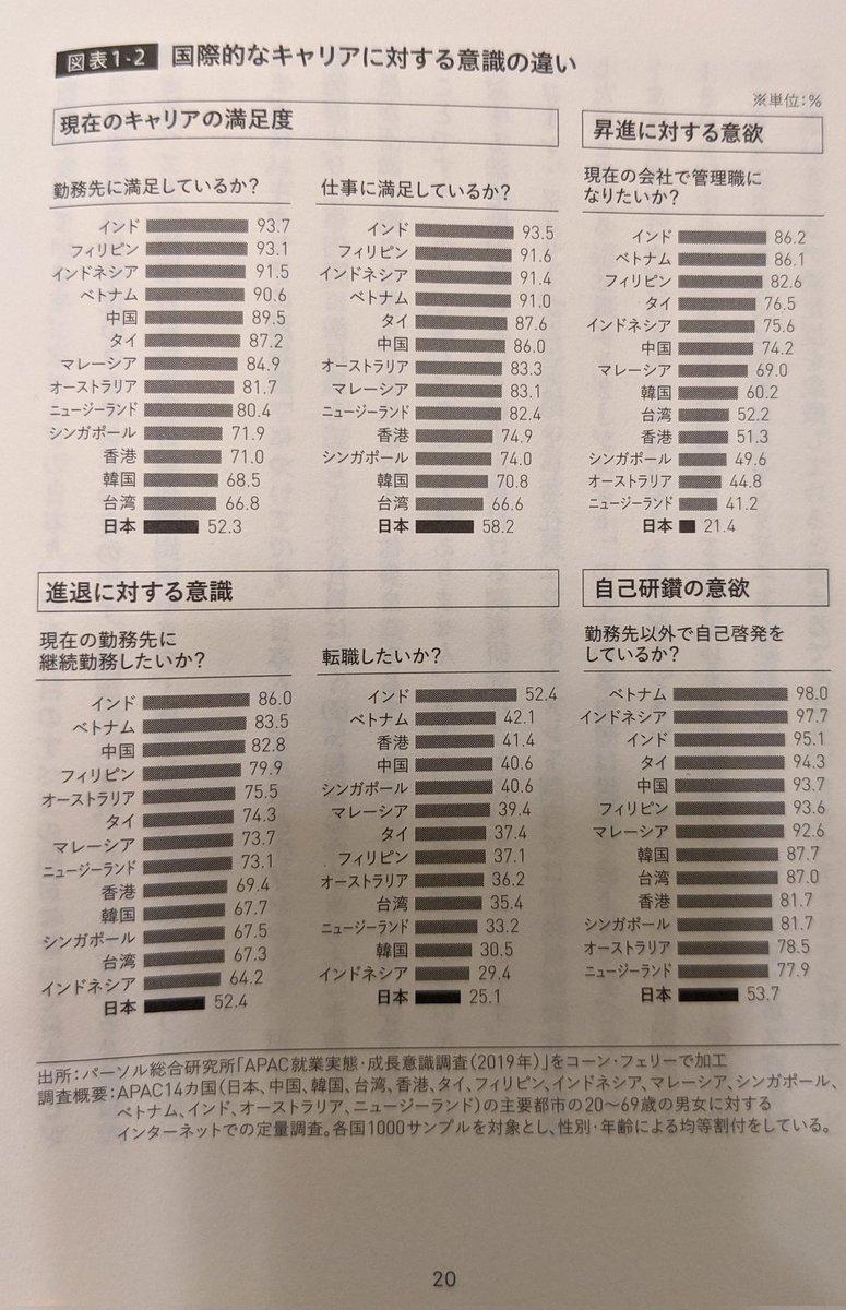 「国際的なキャリアに対する違い」日本人は全てのことに対して最下位