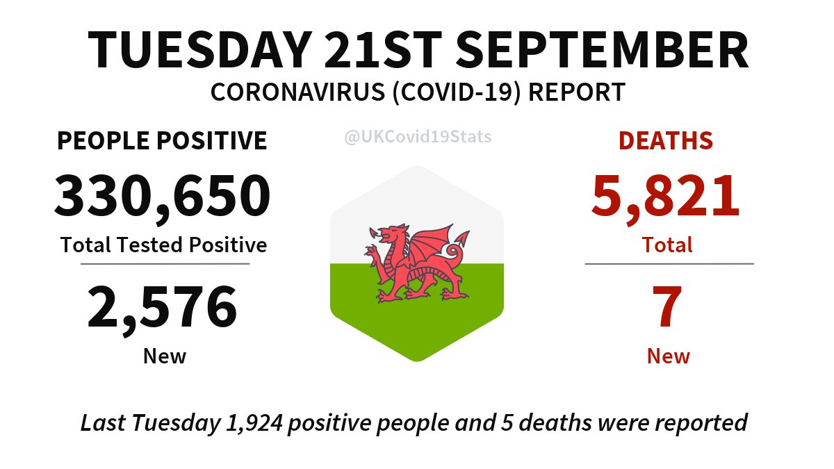 Wales Daily Coronavirus (COVID-19) Report · Tuesday 21st September. 2,576 new cases (people positive) reported, giving a total of 330,650. 7 new deaths reported, giving a total of 5,821.