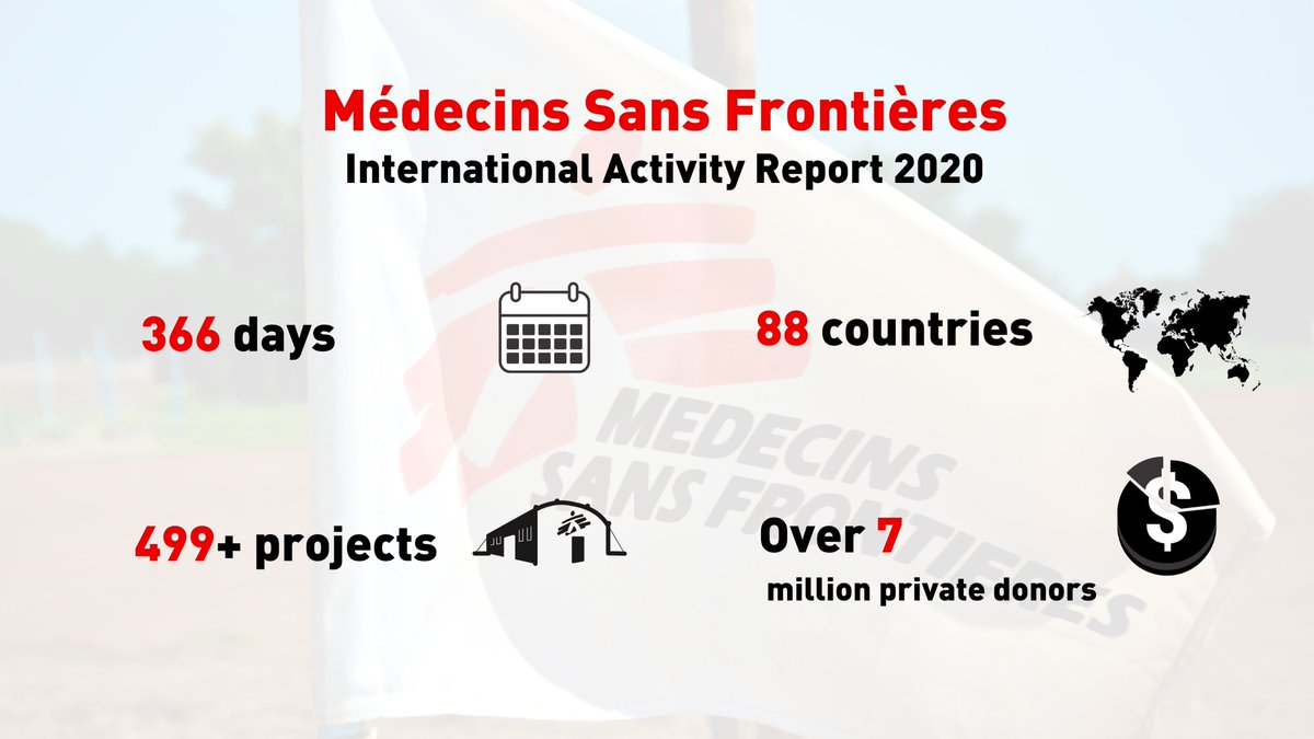 In 2020, our teams worked to provide medical care around the world. Read our International Activity Report for 2020: msf.org/international-…