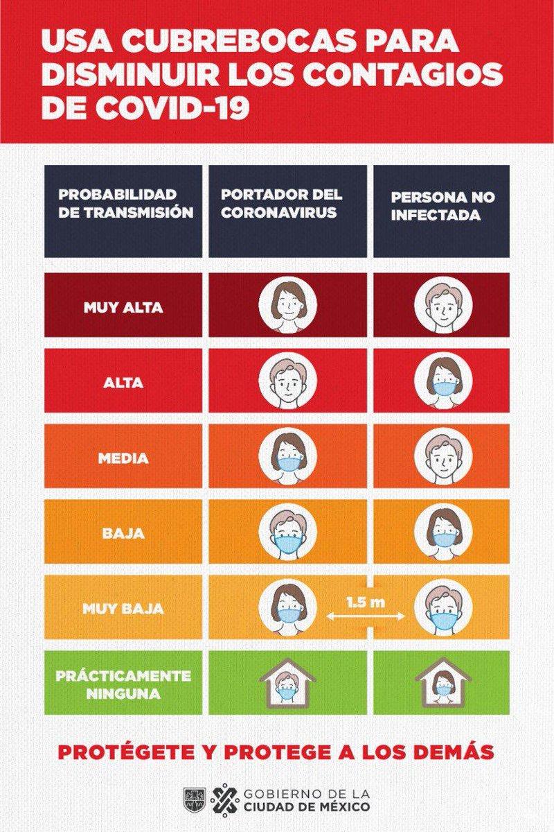 Si todas y todos usamos de forma correcta el cubrebocas 😷, reduciremos los contagios y ayudaremos para avanzar en el Semáforo Epidemiológico 🚥 #ProtégeteYProtegeALosDemás