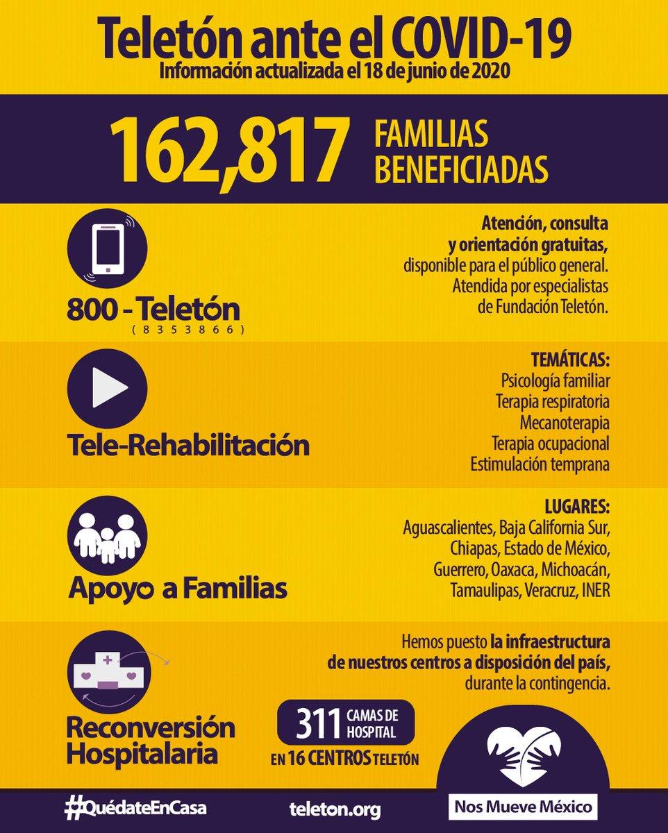 ¡Acciones que dan resultados!   Fundación @TeletonMexico continúa haciendo frente a la pandemia y apoyando a las familias de México.   #TeletónAnteElCOVID #NosMueveMéxico https://t.co/zgW3nINMUv
