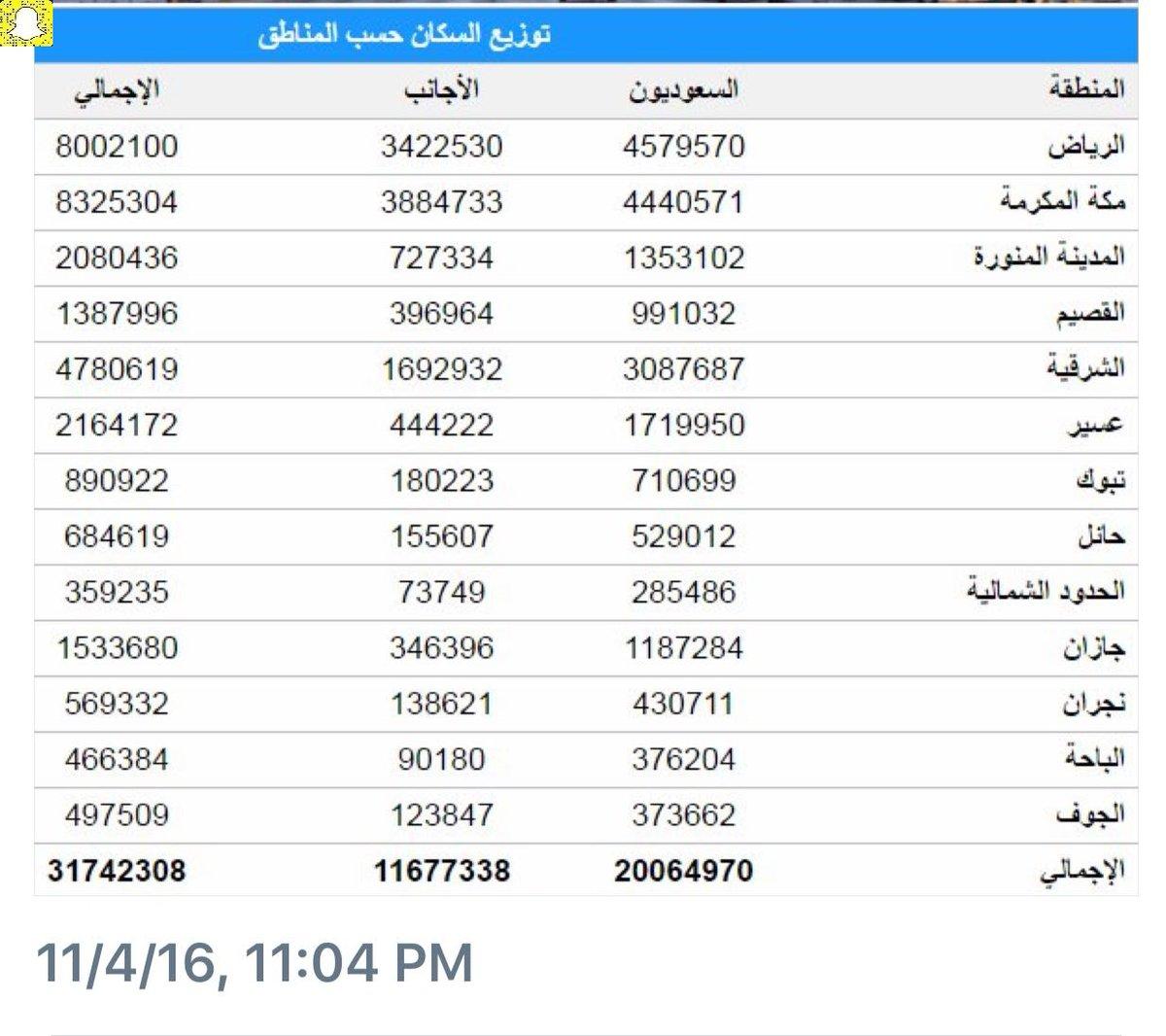 أرض الذكريات On Twitter عدد السكان عدد سكان السعودية عام 2016م من مواطنين ومقيمين ويلاحظ أكبر المناطق من حيث عدد السكان هي مكة وأقلها هي الحدود الشمالي ة Https T Co Wqzedxmdnz
