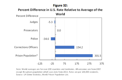 Some thoughts on police:America absolutely needs more spending on social programs! But if you compare the US to Europe, it's simply not the case that police spending is what's stopping us — we need to tax the rich and spend more money.  https://www.vox.com/2020/6/18/21293784/alex-vitale-end-of-policing-review