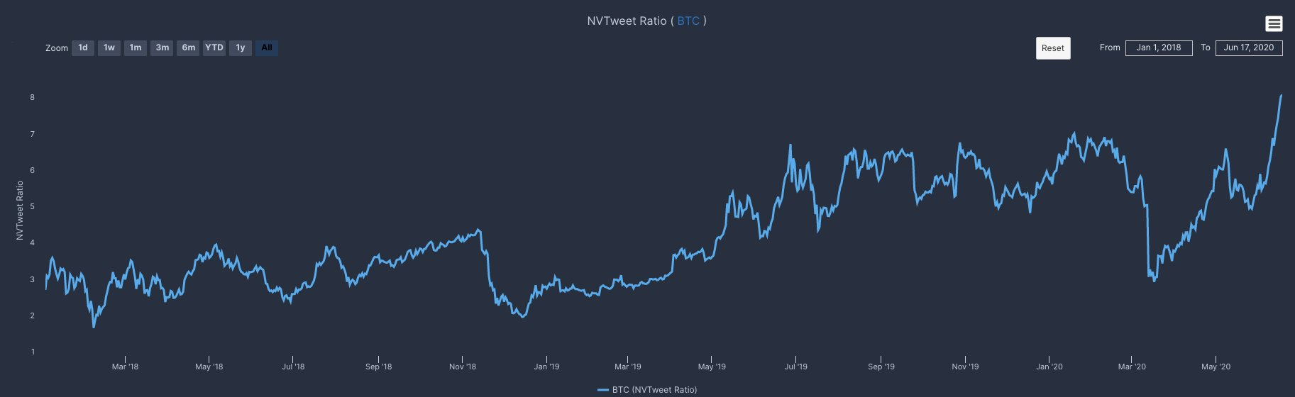 NVTweet analysis for Bitcoin by crypto sentiment and social media data firm The TIE (@TheTIEIO on Twitter).
