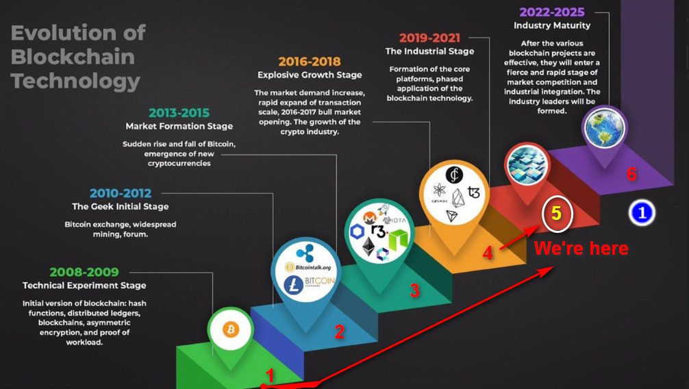 top growing cryptocurrency 2021