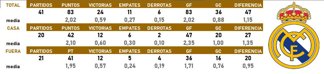 Así están las estadísticas del @realmadrid tras 41 partidos oficiales disputados durante esta temporada 2019-2020  Los partidos jugados en sedes neutrales (como por ejemplo la Supercopa de España) los he contado como partidos fuera de casa