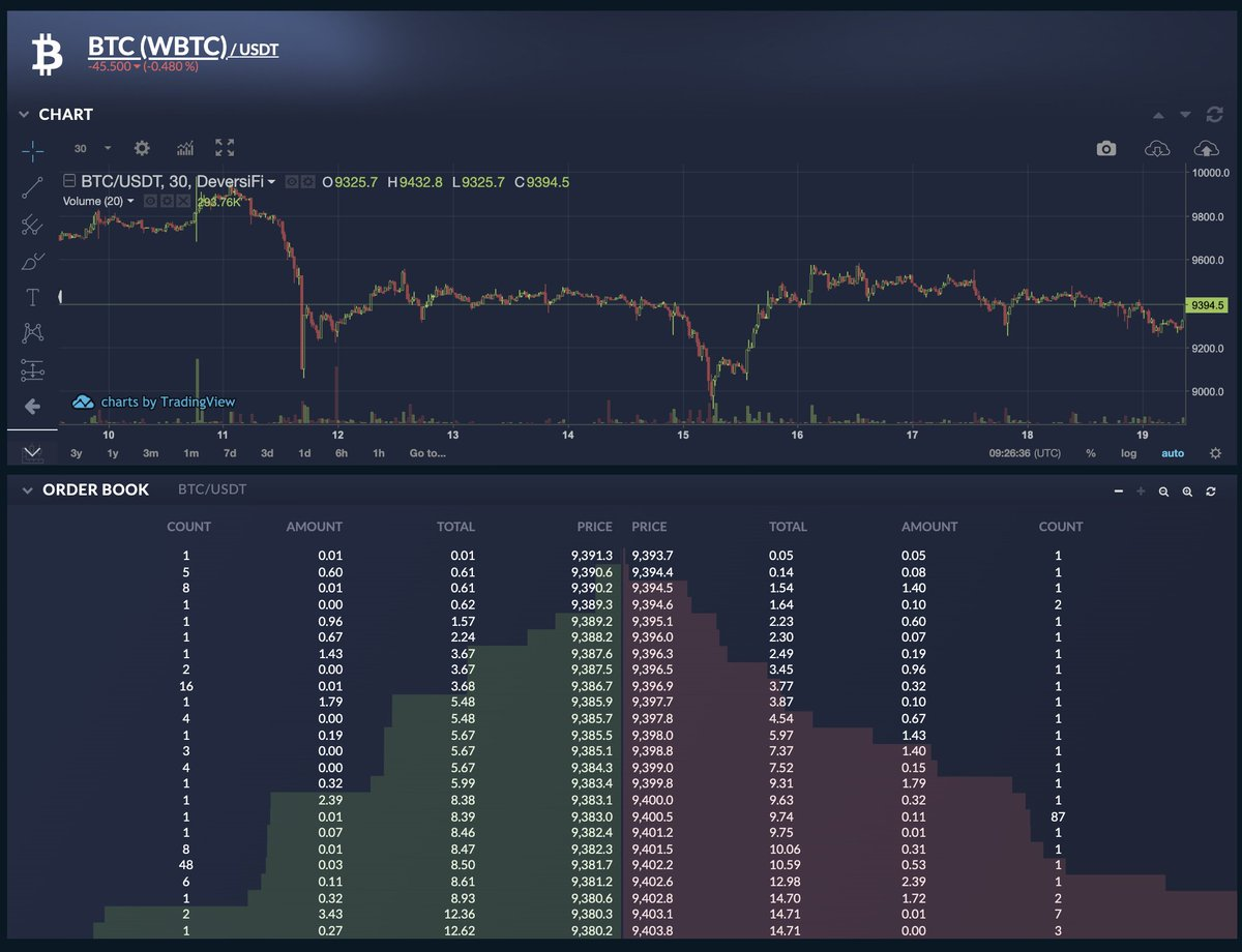 1/2 Want to get your hands on some wBTC for the new @synthetix_io @renprotocol & @CurveFinance BTC pool & farm some yield? Who doesn't!? You can buy & sell wBTC using the high-speed, low fee wBTC/USDt market on DeversiFi, direct from the security of your private wallet …