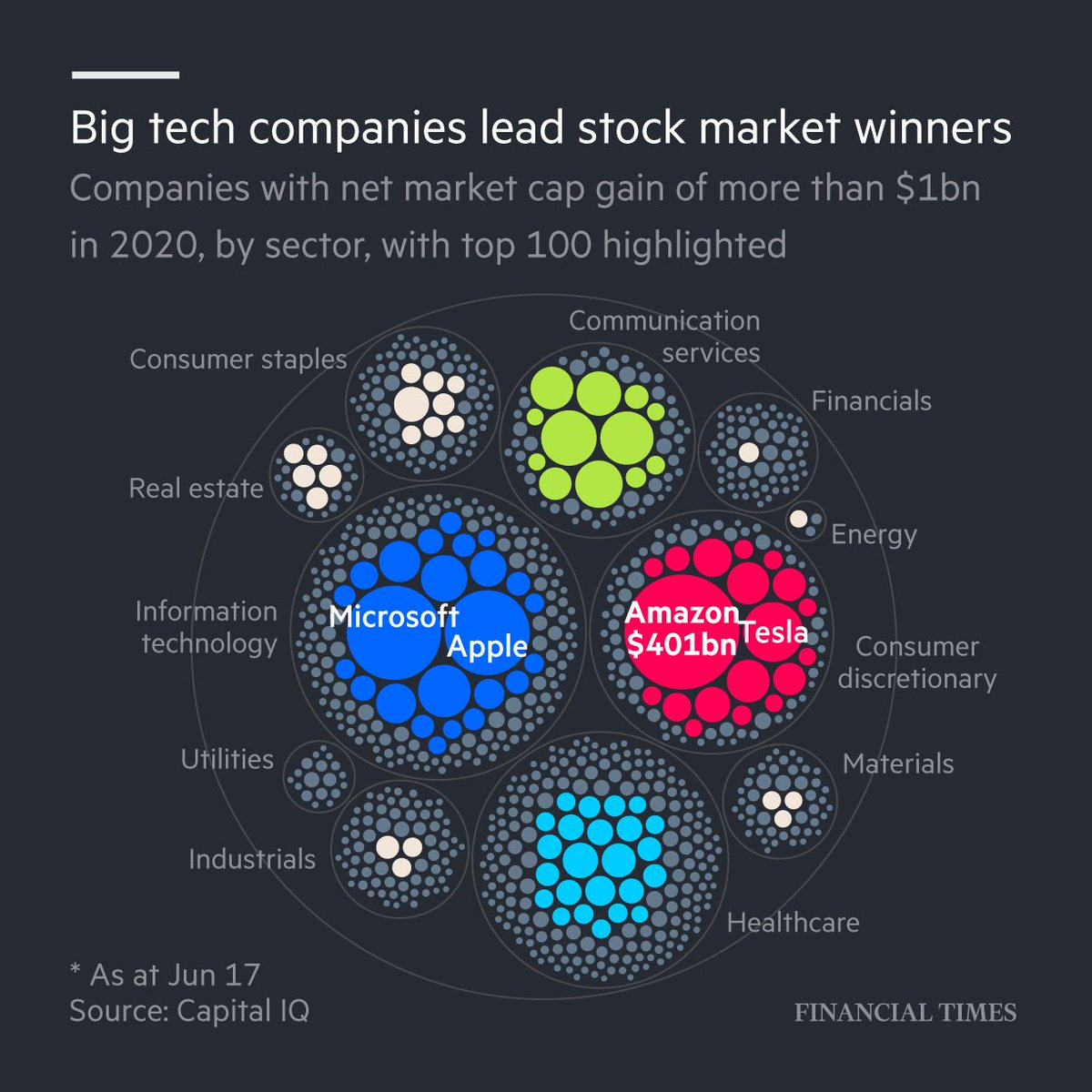 Financial Times On Twitter Us And Chinese Groups Dominate Our List Of 100 Companies That Had The Biggest Market Cap Gain During The Pandemic Read The Full List Here Https T Co Zypyeaygjx Https T Co Sftrmwcguc