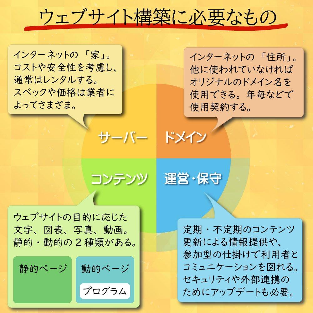 Etiqueta #ウェブデザイン al Twitter
