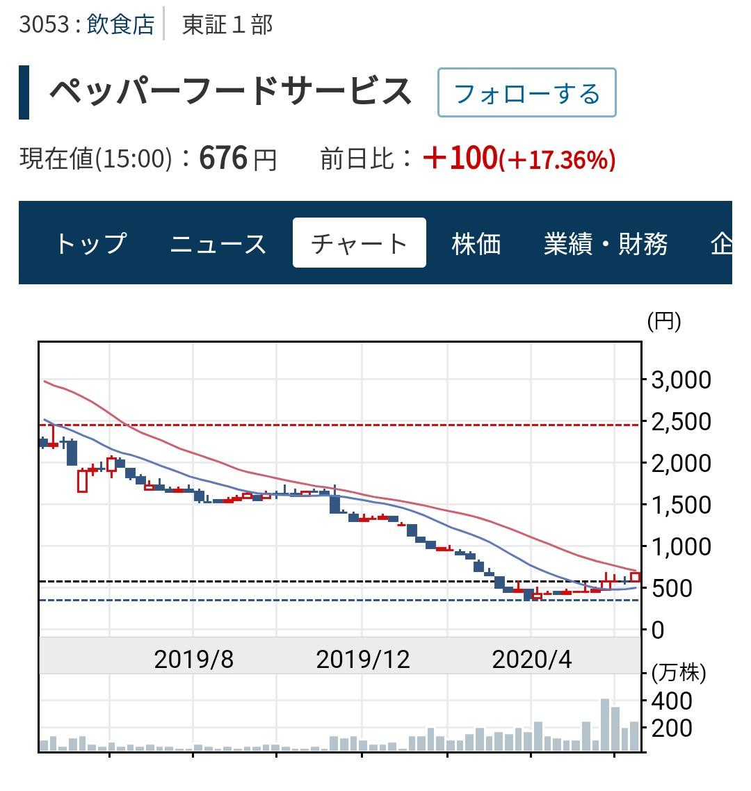 株価 ペッパー フード