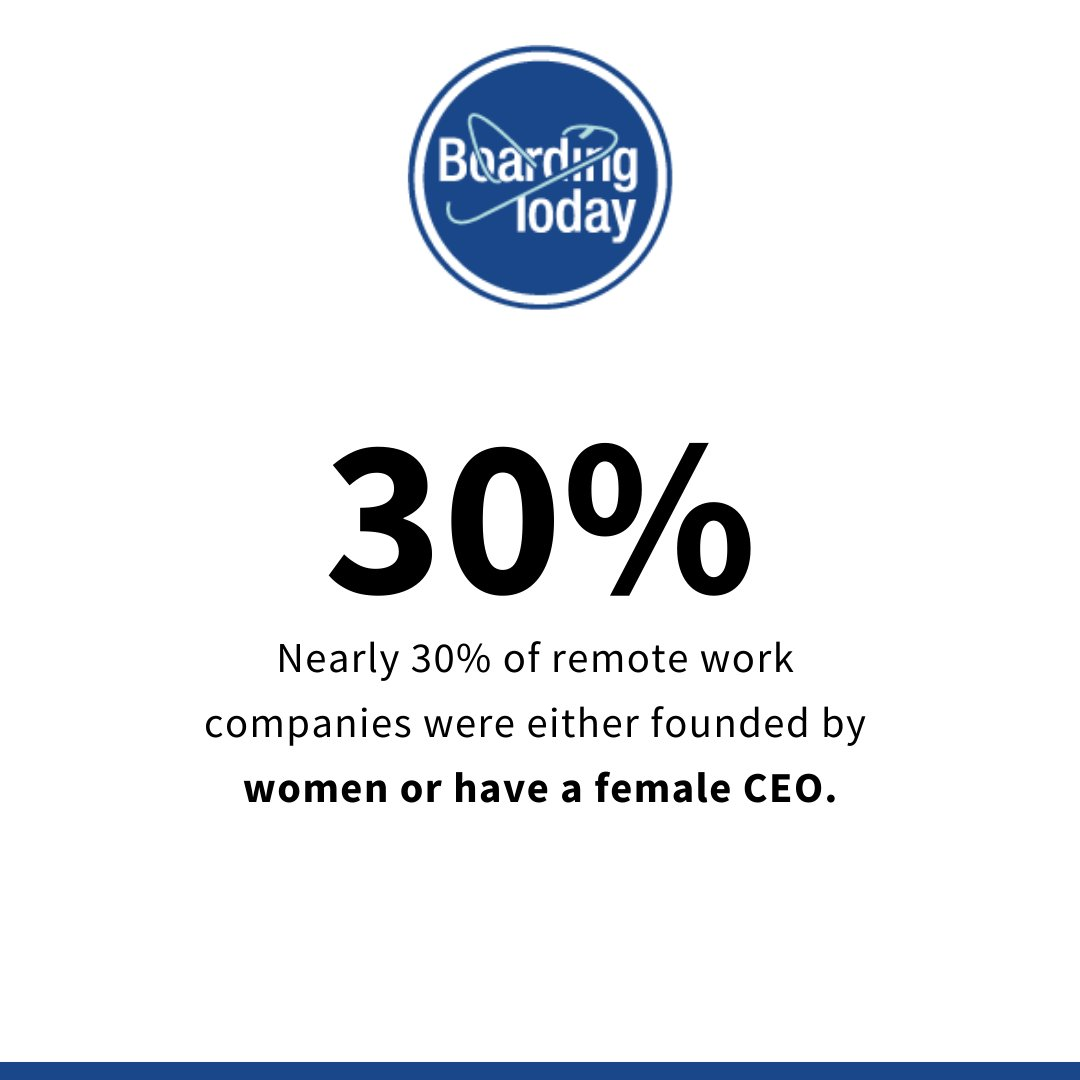 By contrast, just 17% of startups in the overall business community have a female founder. In this area, the statistics for digital nomads show that remote work gives female entrepreneurs an edge.  #BoardingToday #digitalnomadlife #remotejobpic.twitter.com/TKmEWU1ekN