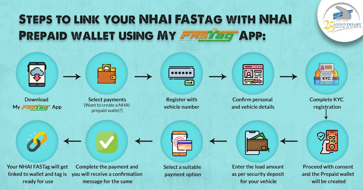 Now simplified—the 10 steps to link your NHAI FASTag with NHAI prepaid wallet. #NHAI #FASTagLife https://t.co/MZEPRp3tXe