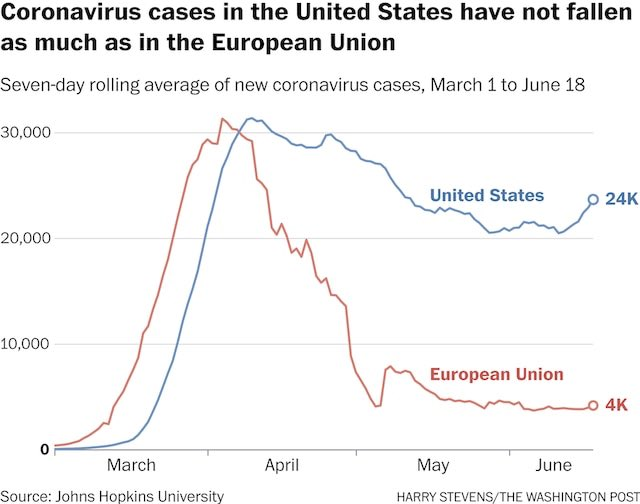 Just a complete and epic failure. Daily national COVID-19 cases are going back up pretty significantly.
