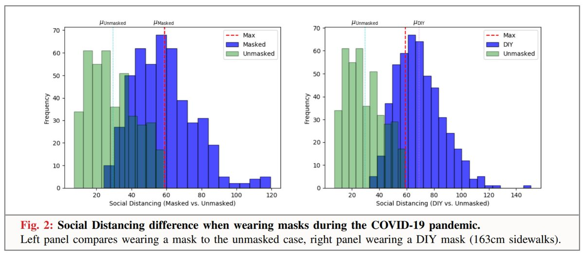 "Masks work particularly well in conjunction with social distancing. A new ""social distancing belt"" device was used to show that people keep their distance better from mask wearers than from non wearers. https://arxiv.org/pdf/2005.12446.pdf"