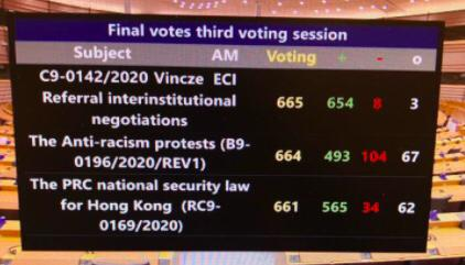 BREAKING European Parliament calls with huge majority (565 votes in favour and 34 against) on China to respect #HongKong's autonomy. https://t.co/BTUP3pscOO