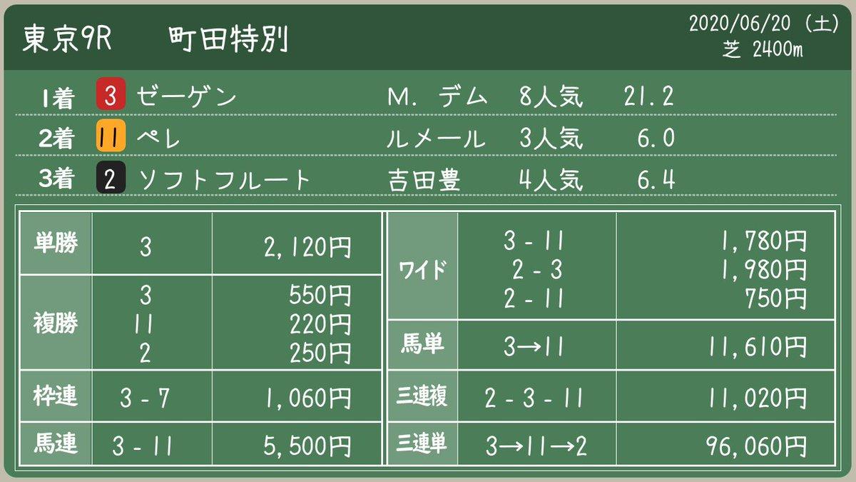 はてなブログに投稿しました。  #タコイチ #今週の勝負レース #東京9R #町田特別 #ブラックマジック  引っ掛かったというよりも、そもそもが力足らずだったっぽいですね (涙)