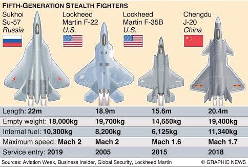 "Saida Zahidova on Twitter: ""https://t.co/mUpQqKnghc generation fighter jets #Military #Aircraft #Jets #su57 #f22 #f35 #j20 #fighters #Russia #USA #China… https://t.co/7db2LGaEkr"""