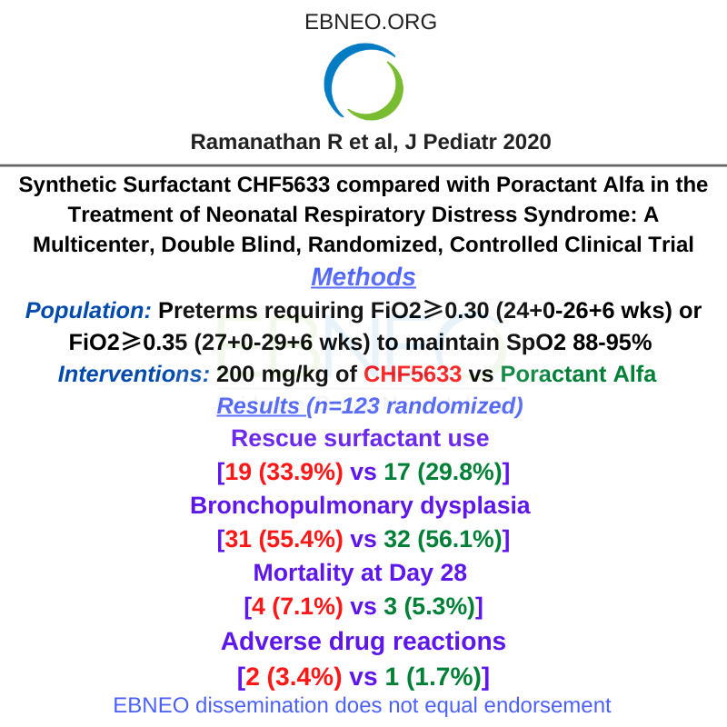RCT of 123 preterm neonates comparing synthetic surfactant CHF5633 vs Poractant Alfa for RDS shows no difference in rescue surfactant use, death or BPD. New @JPediatr study finds: https://t.co/XNoRMwURIb #neoEBM #ebneoalerts https://t.co/sqIfPp3ldC