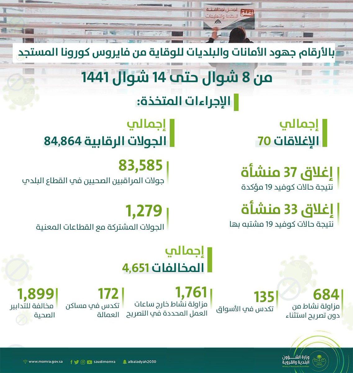 وزارة الشؤون البلدية والقروية Saudimomra Twitter